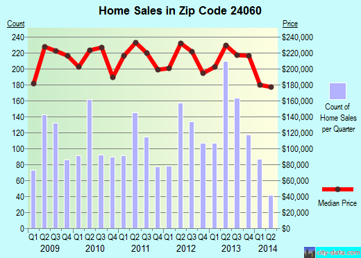 Zip code 24060 (Blacksburg, Virginia) real estate house value trends