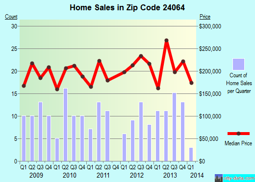 Zip code 24064 (Blue Ridge, Virginia) real estate house value trends