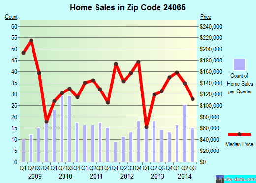 Zip code 24065 (Boones Mill, Virginia) real estate house value trends