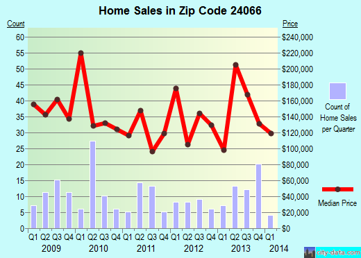 Zip code 24066 (Buchanan, Virginia) real estate house value trends
