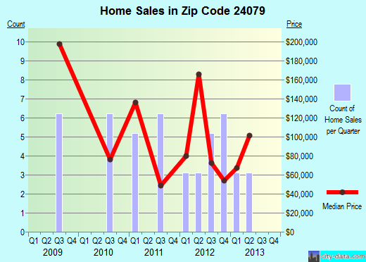 Zip code 24079 (, Virginia) real estate house value trends