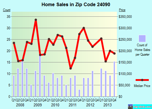 Zip code 24090 (Fincastle, Virginia) real estate house value trends
