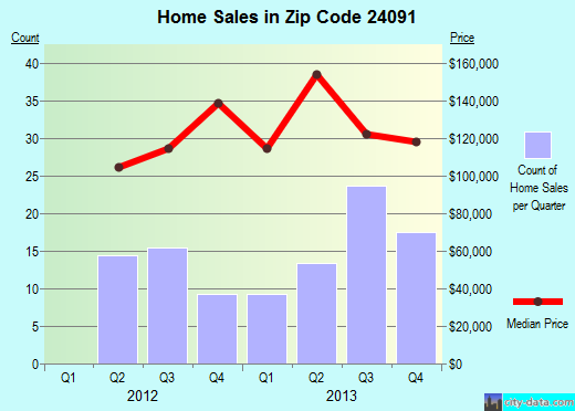 Zip code 24091 (Floyd, Virginia) real estate house value trends