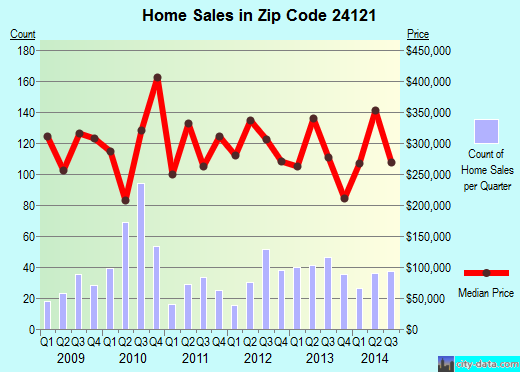 Zip code 24121 (North Shore, Virginia) real estate house value trends