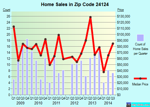 Zip code 24124 (Narrows, Virginia) real estate house value trends