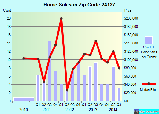 Zip code 24127 (New Castle, Virginia) real estate house value trends