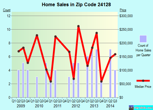 Zip code 24128 (, Virginia) real estate house value trends