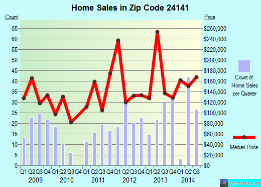 Zip code 24141 (Radford, Virginia) real estate house value trends