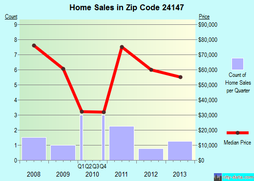 Zip code 24147 (Rich Creek, Virginia) real estate house value trends