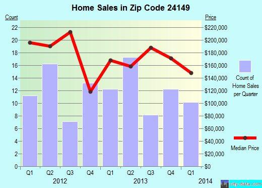 Zip code 24149 (Riner, Virginia) real estate house value trends
