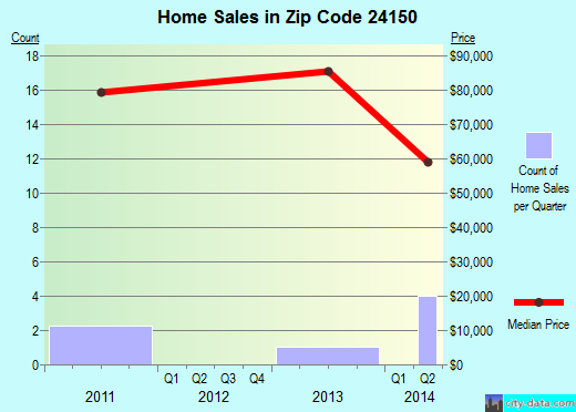 Zip code 24150 (, Virginia) real estate house value trends