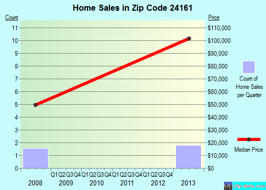 Zip code 24161 (, Virginia) real estate house value trends