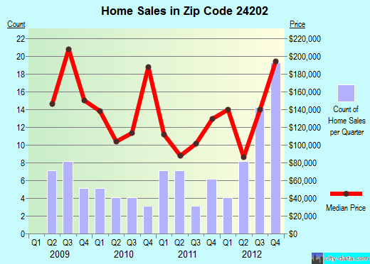 Zip code 24202 (BRISTOL, Virginia) real estate house value trends