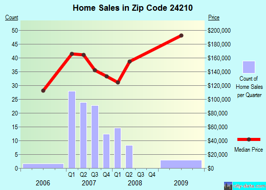 Zip code 24210 (Abingdon, Virginia) real estate house value trends