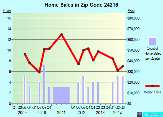 Zip code 24216 (Appalachia, Virginia) real estate house value trends