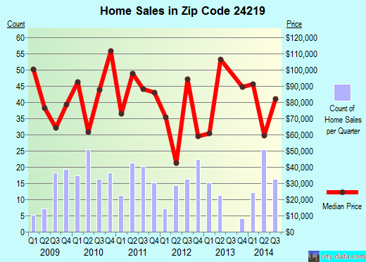 Zip code 24219 (Big Stone Gap, Virginia) real estate house value trends