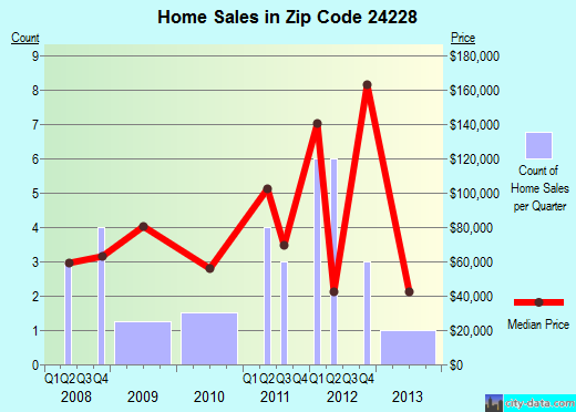 Zip code 24228 (Clintwood, Virginia) real estate house value trends