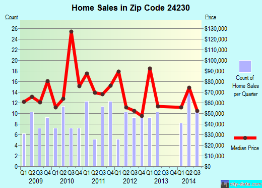 Zip code 24230 (Coeburn, Virginia) real estate house value trends