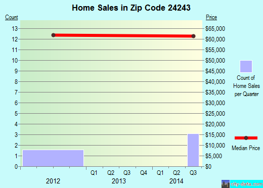 Zip code 24243 (Dryden, Virginia) real estate house value trends