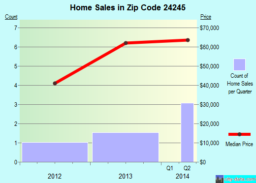 Zip code 24245 (Dungannon, Virginia) real estate house value trends