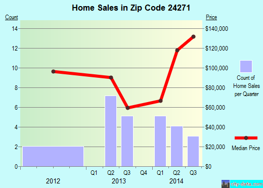 Zip code 24271 (NICKELSVILLE, Virginia) real estate house value trends