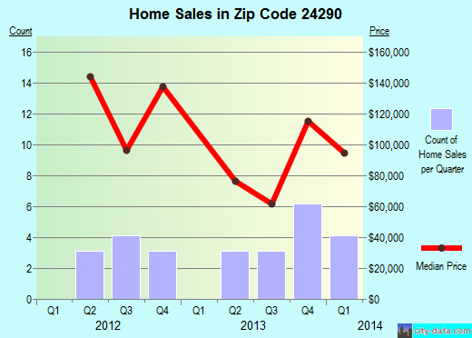 Zip code 24290 (Weber City, Virginia) real estate house value trends