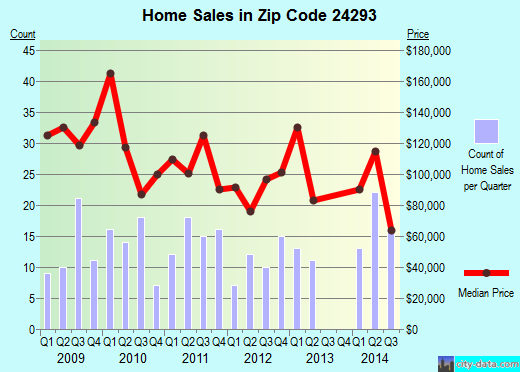 Zip code 24293 (Wise, Virginia) real estate house value trends
