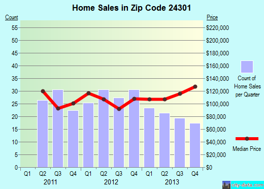Zip code 24301 (Pulaski, Virginia) real estate house value trends