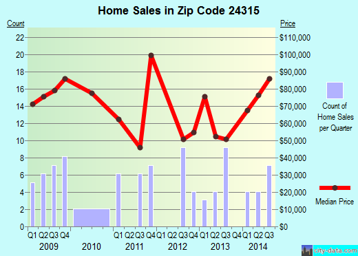 Zip code 24315 (, Virginia) real estate house value trends