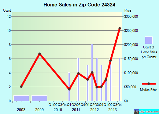 Zip code 24324 (Draper, Virginia) real estate house value trends