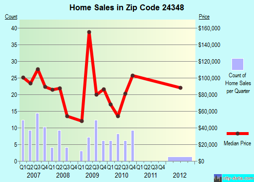 Zip code 24348 (Independence, Virginia) real estate house value trends