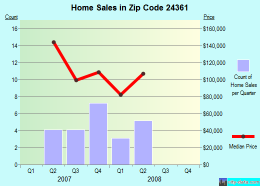 Zip code 24361 (, Virginia) real estate house value trends