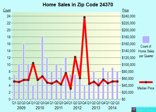 Zip code 24370 (Saltville, Virginia) real estate house value trends