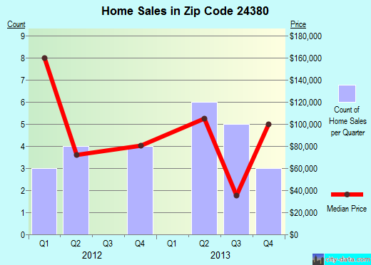 Zip code 24380 (, Virginia) real estate house value trends