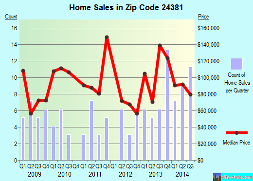 Zip code 24381 (Woodlawn, Virginia) real estate house value trends
