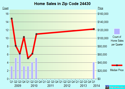 Zip code 24430 (Craigsville, Virginia) real estate house value trends