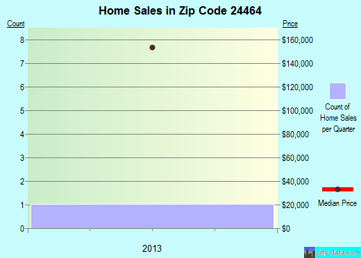 Zip code 24464 (, Virginia) real estate house value trends