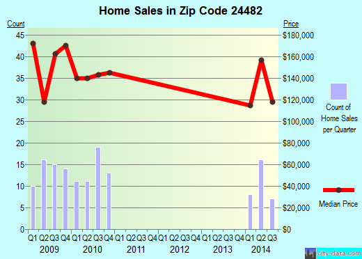 Zip code 24482 (Verona, Virginia) real estate house value trends