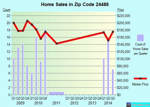 Zip code 24486 (Weyers Cave, Virginia) real estate house value trends