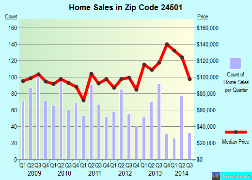 Zip code 24501 (Lynchburg, Virginia) real estate house value trends