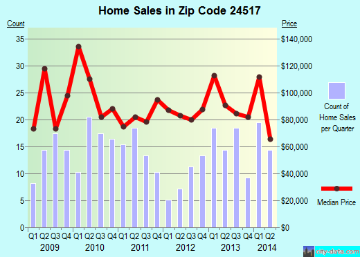 Zip code 24517 (Altavista, Virginia) real estate house value trends