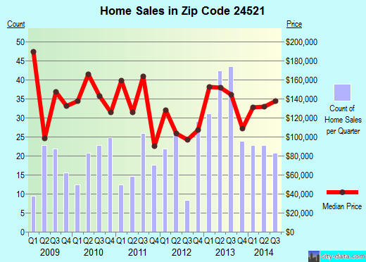 Zip code 24521 (Amherst, Virginia) real estate house value trends