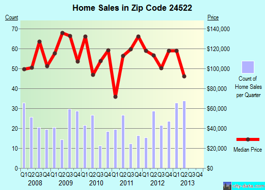 Zip code 24522 (Appomattox, Virginia) real estate house value trends