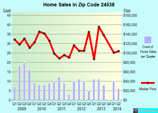 Zip code 24538 (, Virginia) real estate house value trends