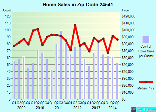 Zip code 24541 (Danville, Virginia) real estate house value trends