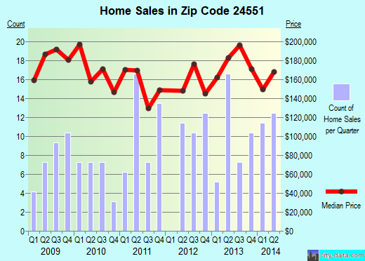 Zip code 24551 (Forest, Virginia) real estate house value trends