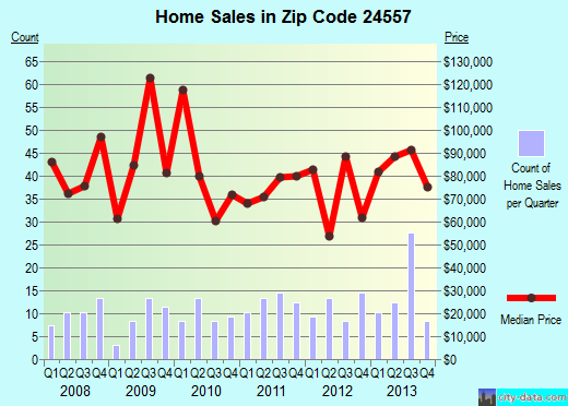 Zip code 24557 (Gretna, Virginia) real estate house value trends