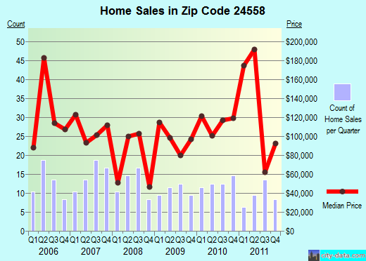 Zip code 24558 (Mountain Road, Virginia) real estate house value trends