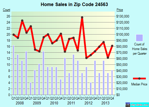 Zip code 24563 (Hurt, Virginia) real estate house value trends