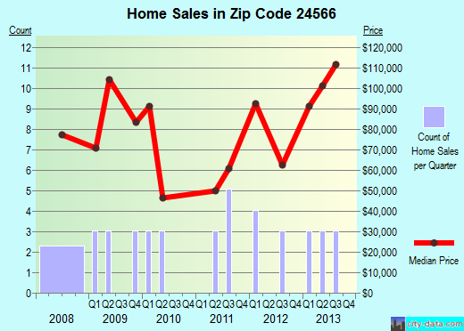 Zip code 24566 (, Virginia) real estate house value trends